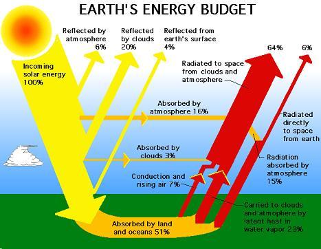 earths-energy-budget.jpg