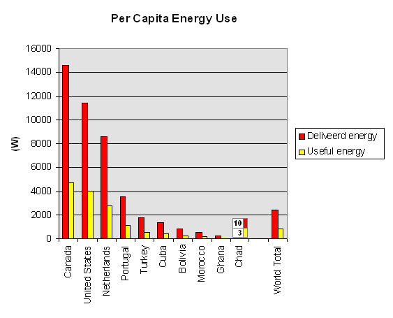 per-capita-energy-use-selected-countries-2a.png