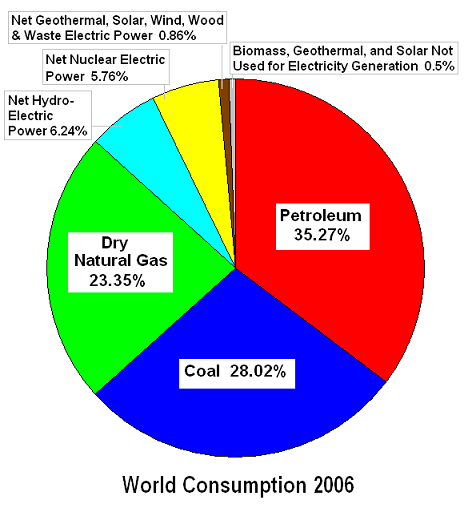 world-consumption-2006-abc.png