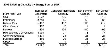 2005-existing-capacity-by-source.jpg