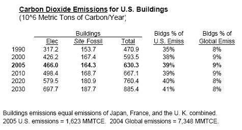 carbon-dioxide-emissions-for-us-blds.png