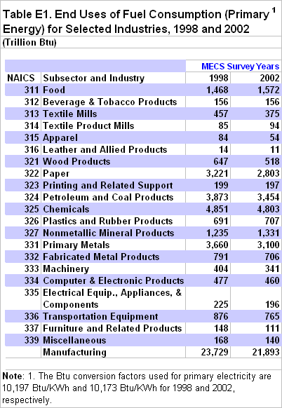 end-uses-for-selected-industry.png