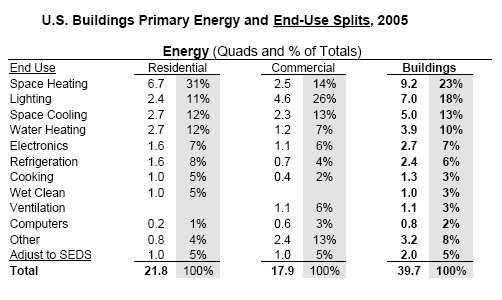 us-blds-primary-energy-end-use-splits-2005.png