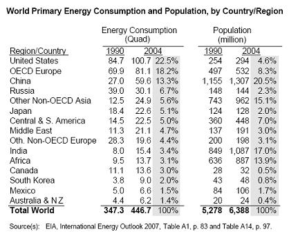 world-energy-consumption-population.jpg