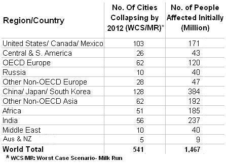 1st-phase-of-collapsing-cities-wcs-mr2.jpg