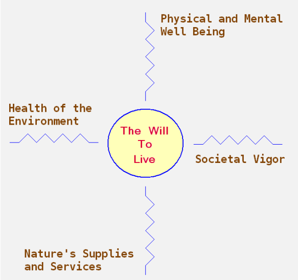 the-will-to-live